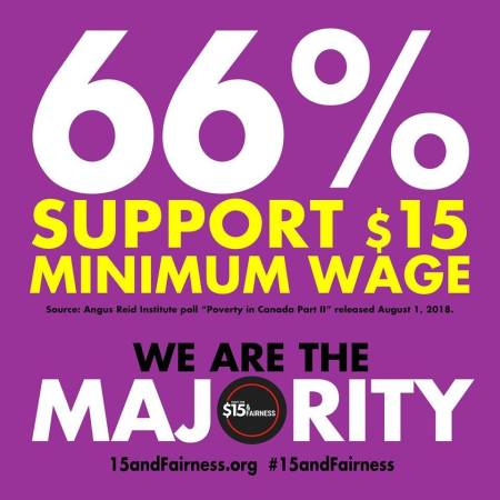 66% support the $15 minimum wage